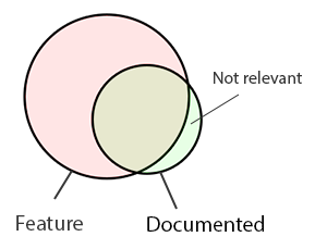 Design or spec document versus actual feature needs