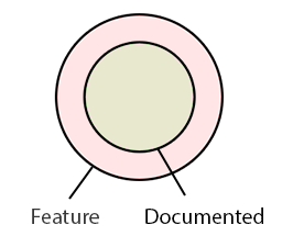 Design or spec document versus ideal feature needs